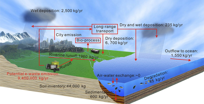 Geochemical Processes of Organic Pollutants in a Typical Subtropical Watershed  A Case Study