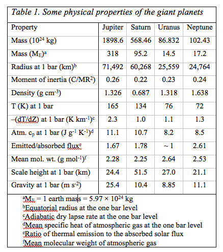 Atmospheric Chemistry Of The Gas Giant Planets